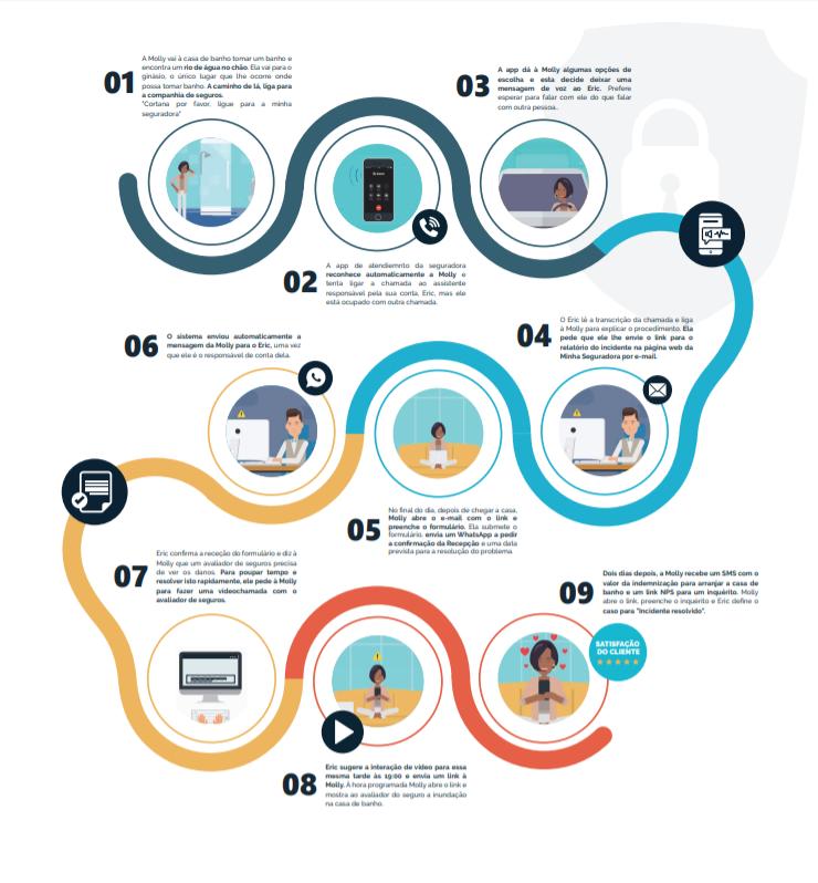 Infographic Responsive CC - PT