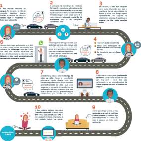 Inbound Responsive – Private Health Service Use Case - Customer Journey Image v2 PTPT